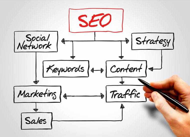 Gary Cole Design SEO Services